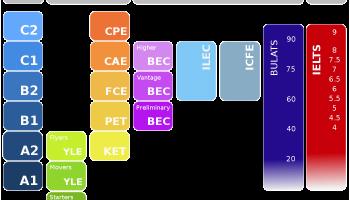 B1/PET (Preliminary English Test) – MY TEACHER ONLINE